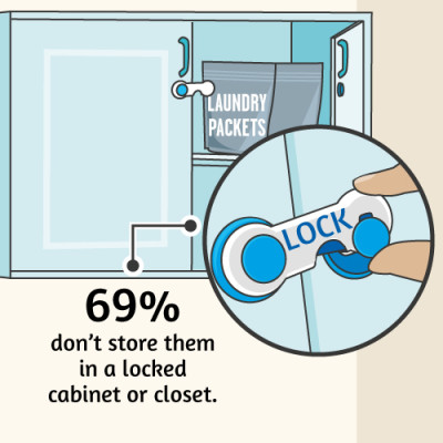 Most parents don't store laundry packets in a locked closet.