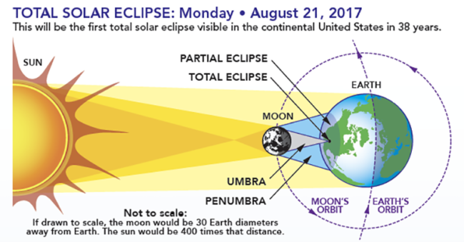 The basics of the solar eclipse around the world.
