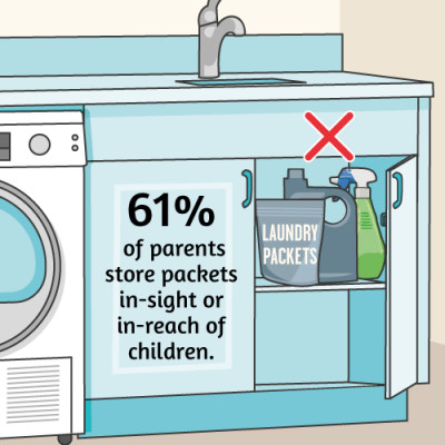 Many parents store laundry packets in reach of children.
