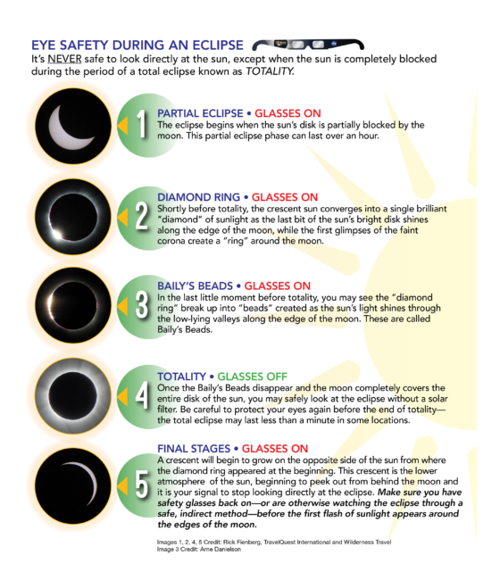 You can watch the solar eclipse safely and not go blind.